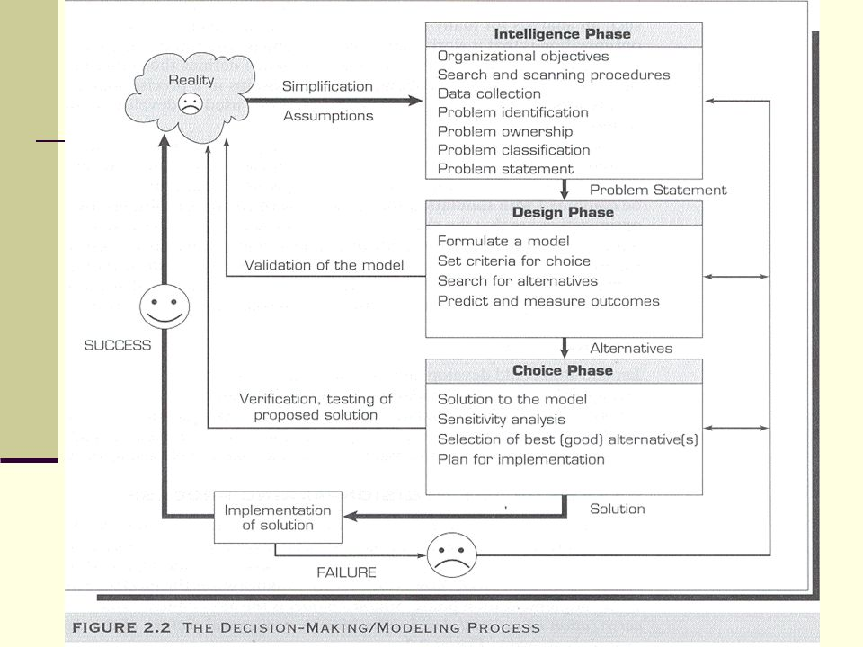 Decision making systems modeling and support ppt download 23 the decision making process sistematika pengambilan keputusan simon 1977 intelligence intelegensia design rancangan choice memilih ccuart Image collections