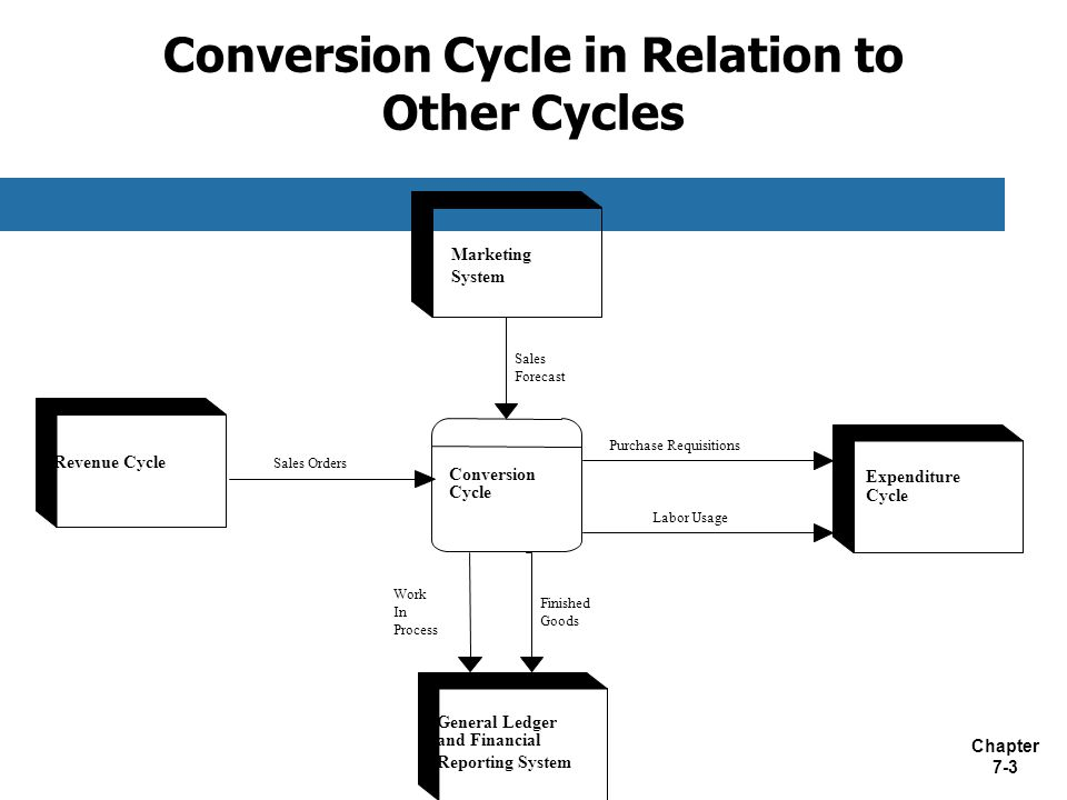 Chapter 7 1 Chapter 7 Accounting Information Systems The Conversion
