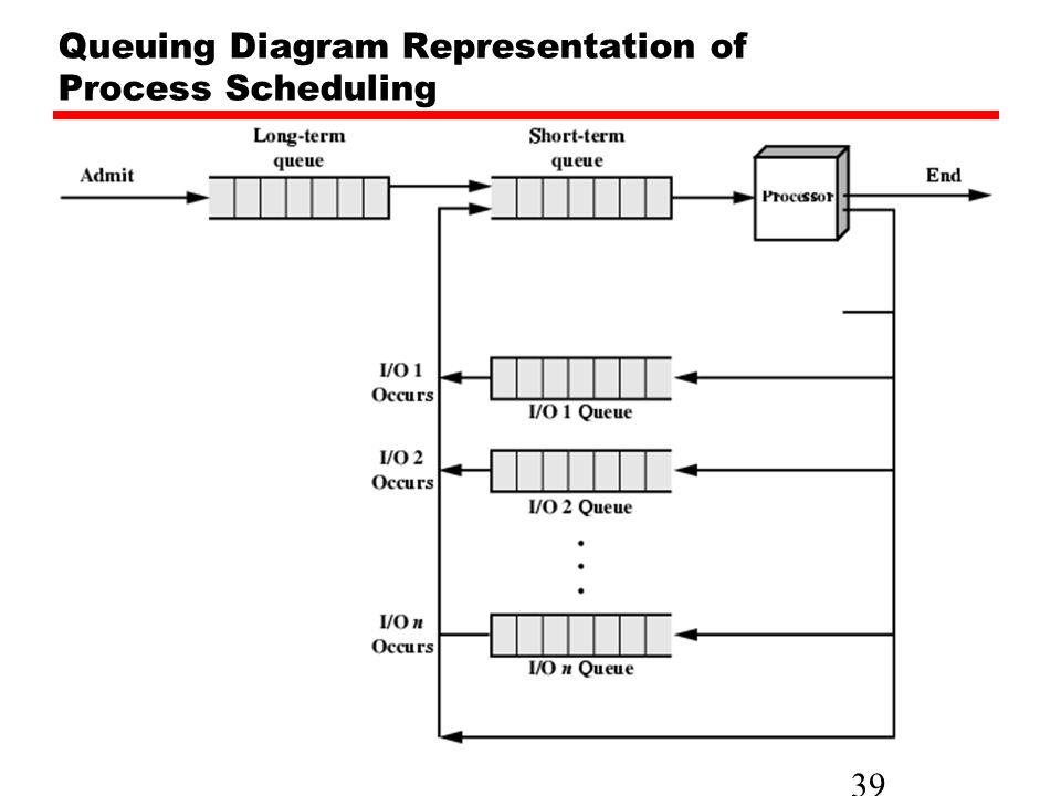 System software nizamettin aydin ppt download 39 39 queuing diagram representation of process scheduling ccuart Image collections
