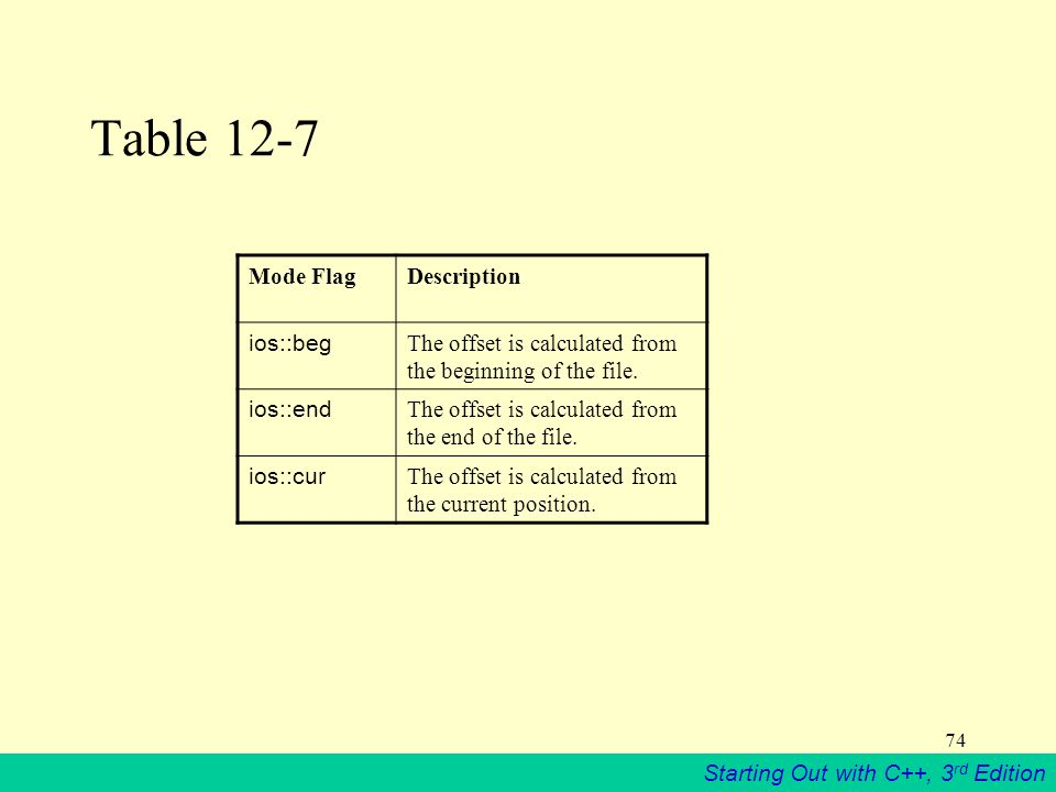 Starting Out With C 3 Rd Edition 74 Table 12 7 Mode Flagdescription Ios