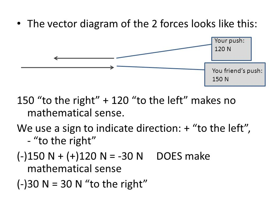 Vectors vector a physical quantity magnitude direction the vector diagram of the 2 forces looks like this 150 to the right to ccuart Gallery