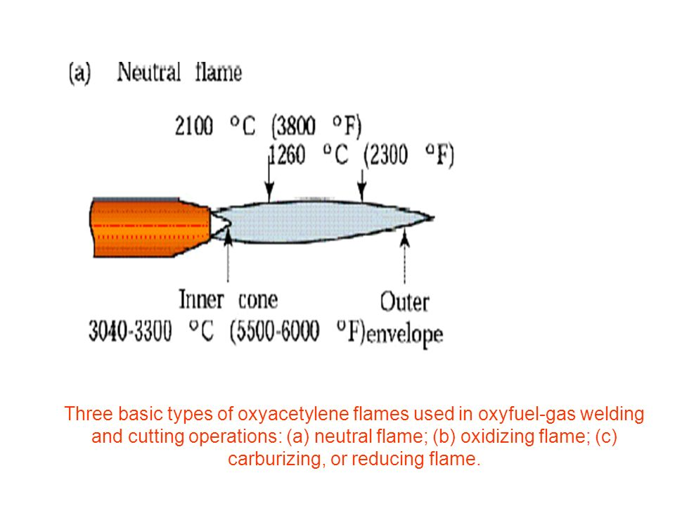 Oxygen And Acetylene Welding Torch Movement Diagram All Kind Of