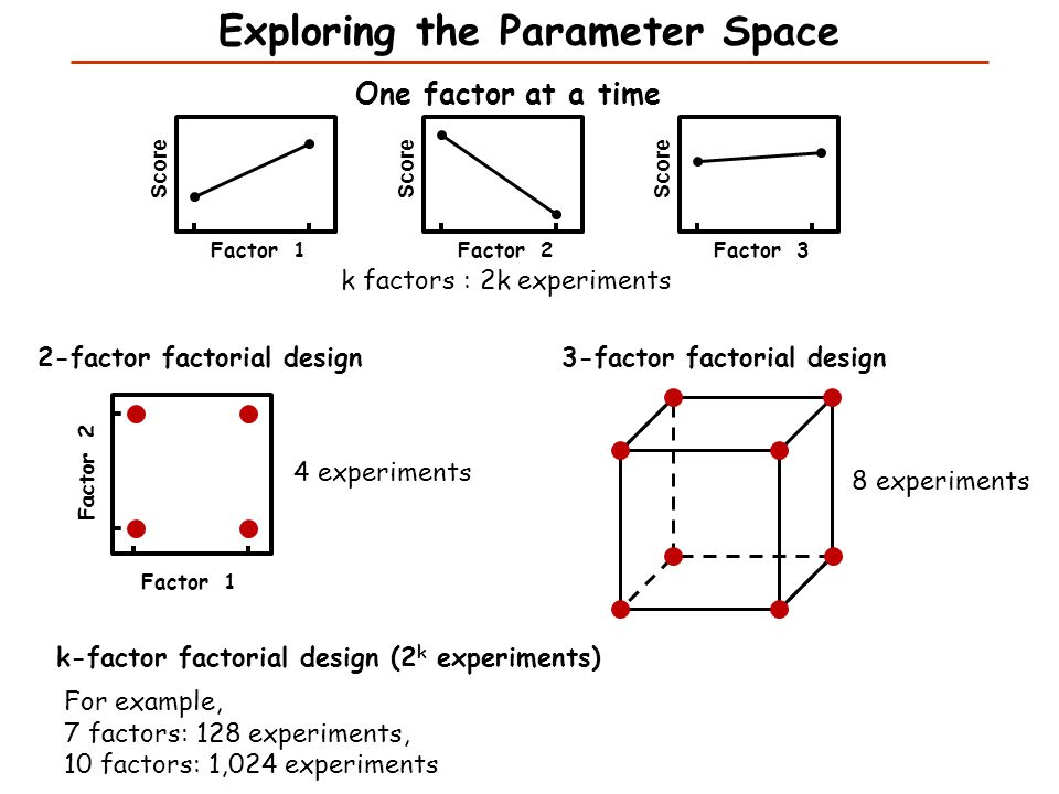 6 Exploring The Parametere One Factor