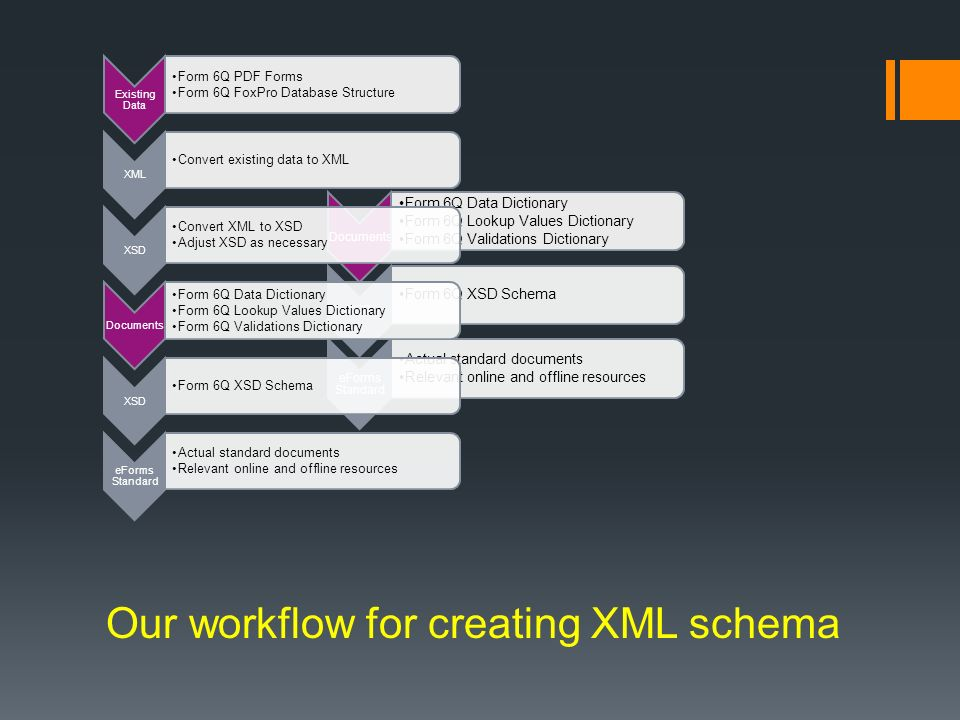 Versioning and use case demonstration pavel stoev senior solutions 15 our workflow for creating xml schema ccuart Choice Image