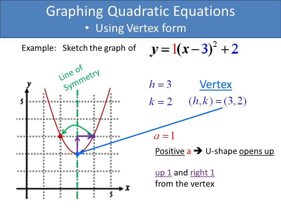 Graphing Quadratic Equations Using Vertex Form Vertex Form Of A
