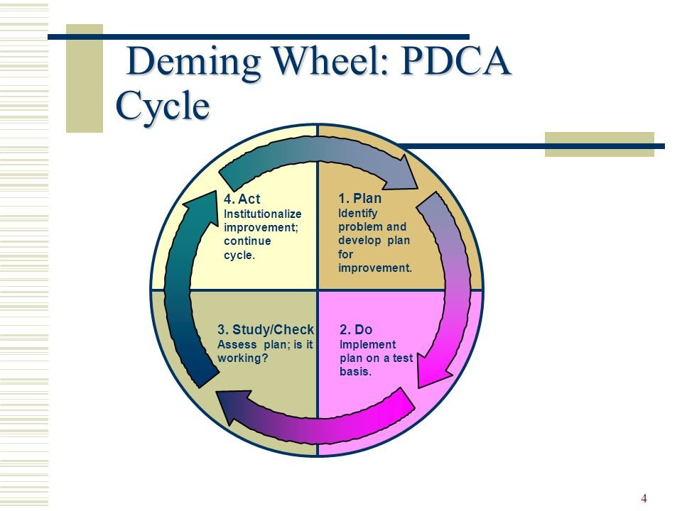implementing the pdca cycle A facility using the term pdca did the same thing but then checked the results after implementing the full-scale plan the facility then changed the plan, checked the results again and changed the plan again -- a pdacaca cycle instead of a pdca cycle.