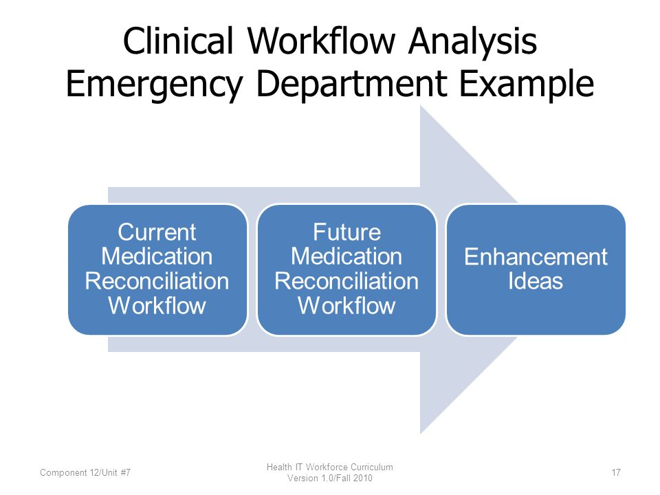 Unit 7 2: Work Process Flow Chart Safe Workflow Design