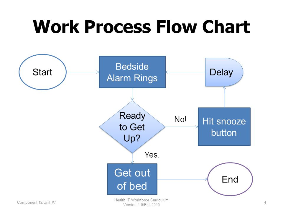 work process flow chart start end bedside alarm rings delay get out of bed  ready to