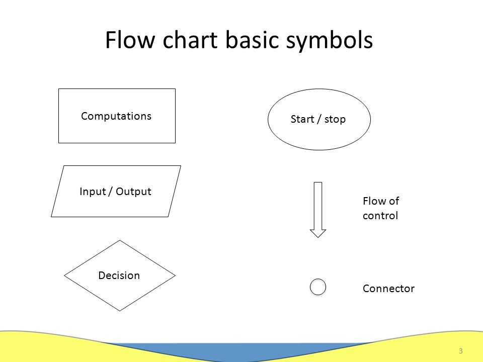 Introducing block scheme programming march 17 algorithm flow 3 flow chart basic symbols 3 computations input output decision start stop connector flow of control ccuart Choice Image