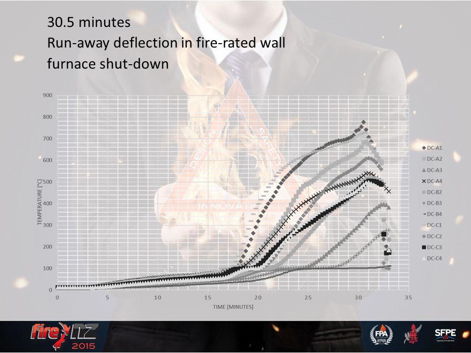 Post Fire Stability Hans Gerlich for Winstone Wallboards Ltd
