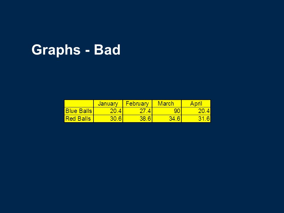Graphs - Good Use graphs rather than just charts and words Data in graphs are easier to comprehend & retain than is raw data Trends are easier to visualize in graph form Always title your graphs