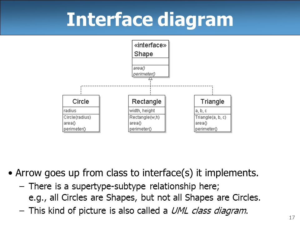 Ee 422c interfaces day 5 2 announcements svn has project 2 partly 17 interface diagram arrow goes up from class to interfaces it implements ccuart Image collections