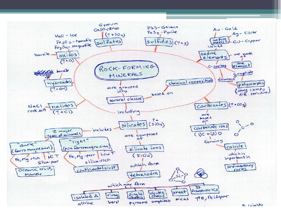 Minerals Concept Map.Unit 2 Rocks Soil Mass Movements A Concept Map Is A Diagram