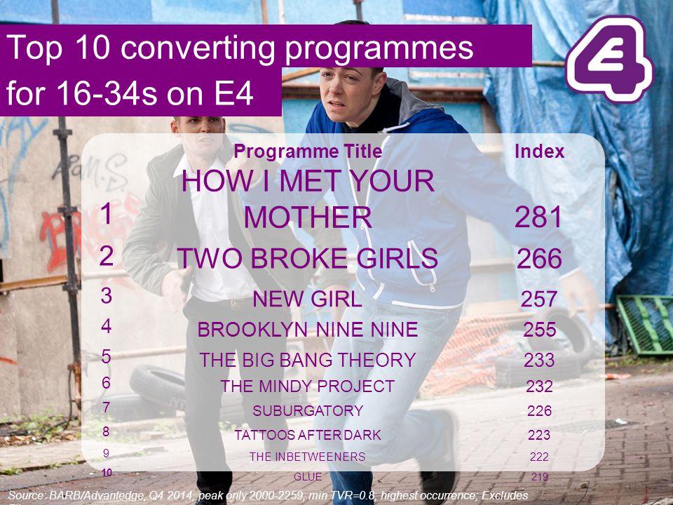 Quarterly Update Q E4  E4 beat ITV2 in peak for the fourth