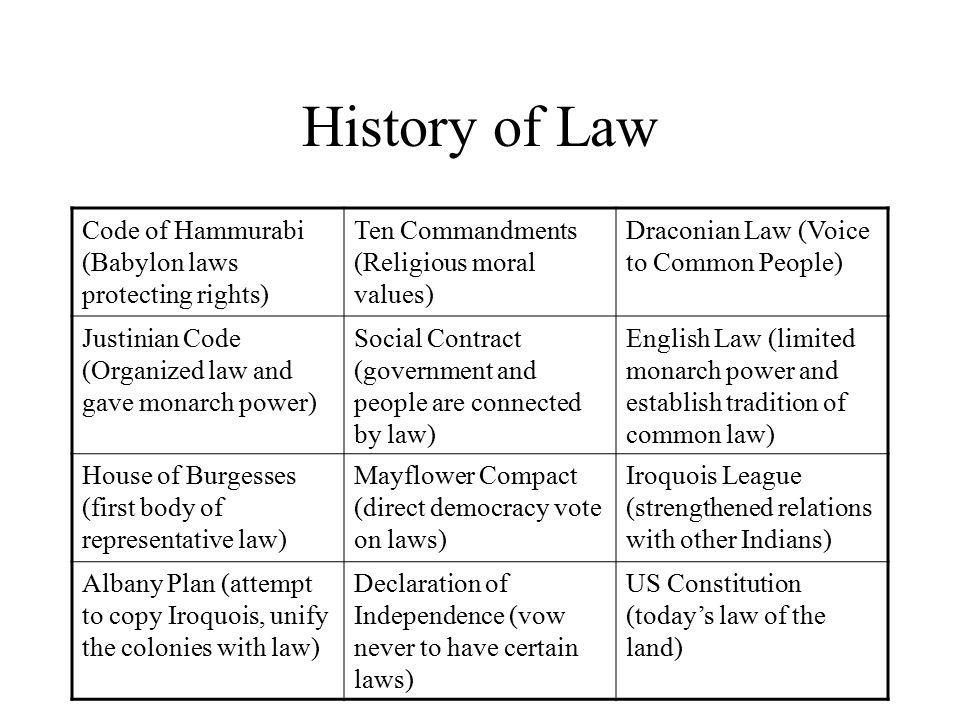 code of hammurabi vs ten commandments