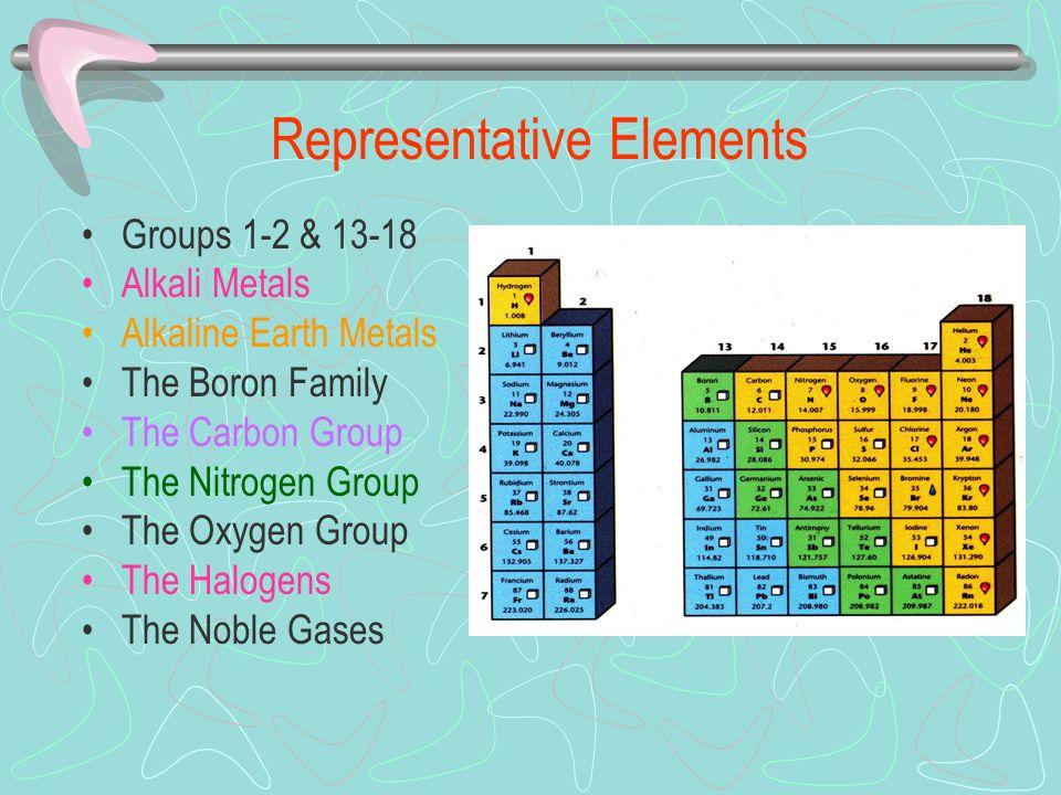 10 Representative Elements Groups