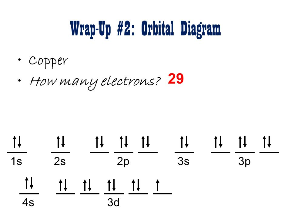 Copper 2 orbital diagram all kind of wiring diagrams copper 2 orbital diagram images gallery ccuart Gallery