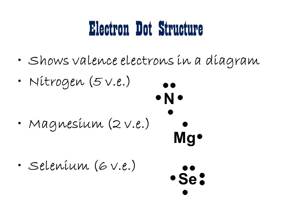 Electrons In Atoms Electromagnetic Radiation Form Of Energy That