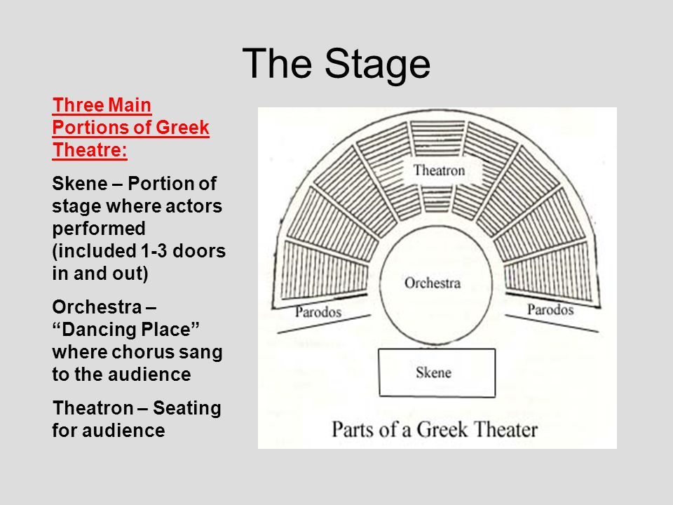 6 The Stage Three Main Portions Of Greek Theatre