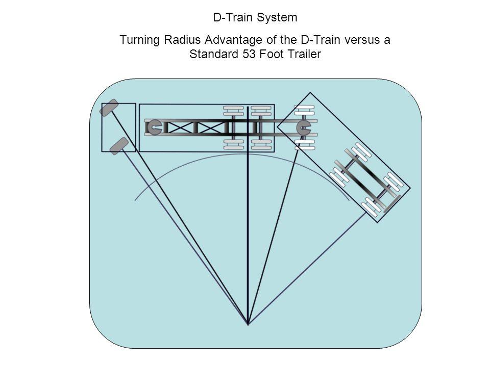 Truck and trailer turning radius