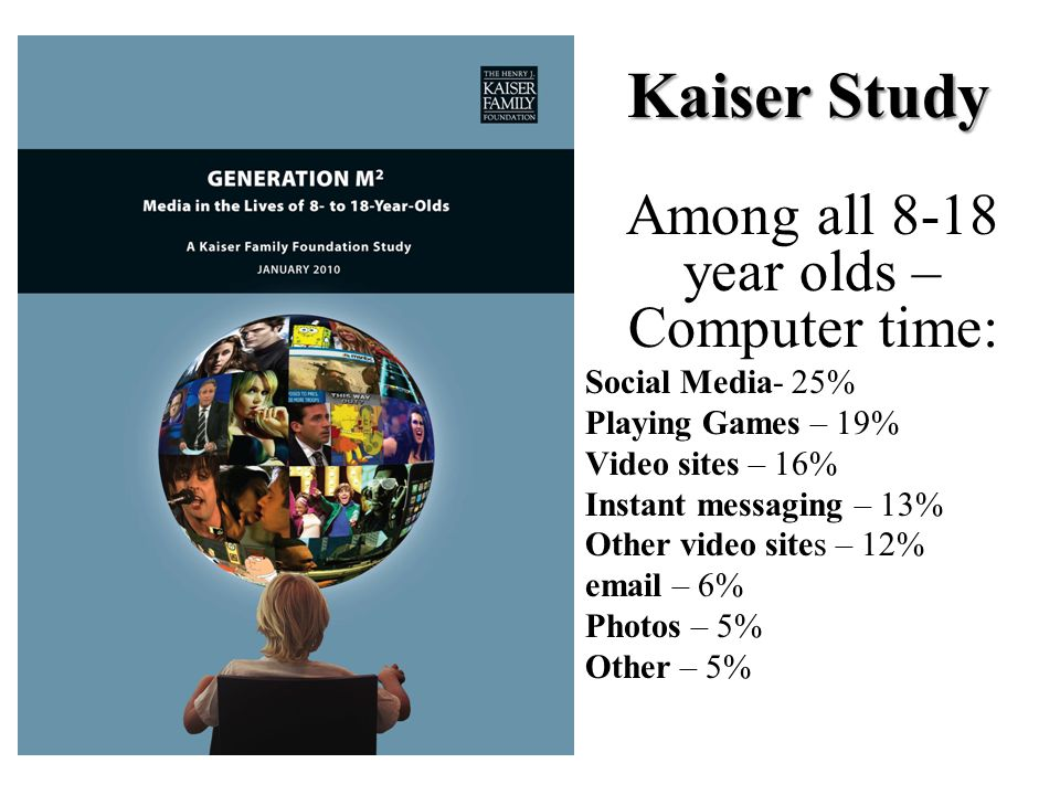 Kaiser Study Among all 8-18 year olds – Computer time: Social Media- 25% Playing Games – 19% Video sites – 16% Instant messaging – 13% Other video sites – 12%  – 6% Photos – 5% Other – 5%