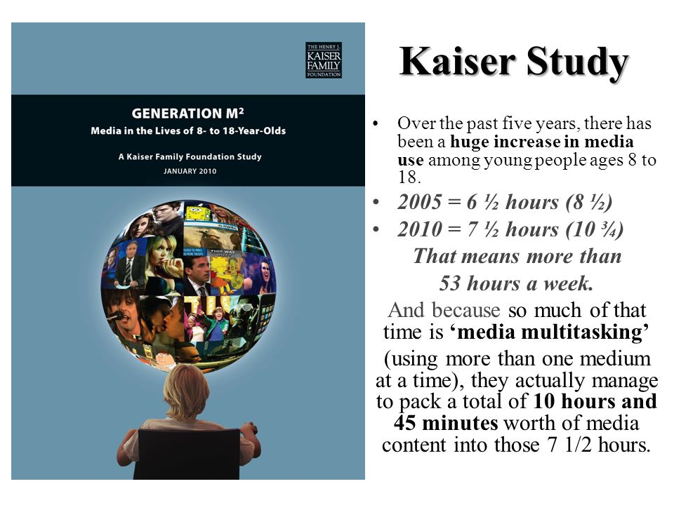 Kaiser Study Over the past five years, there has been a huge increase in media use among young people ages 8 to 18.