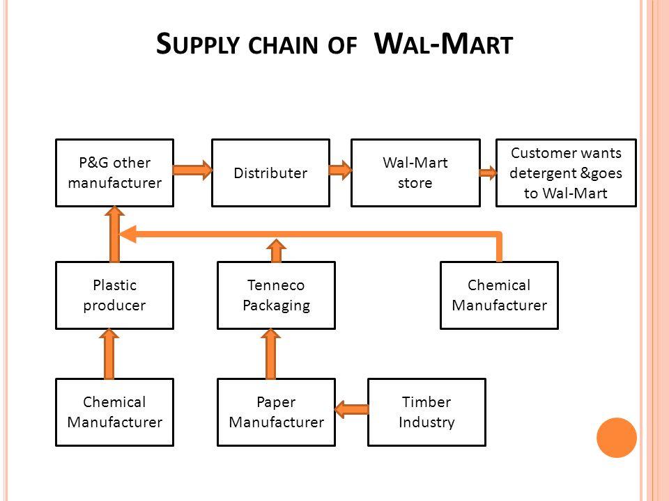 p&g supply chain sustainability