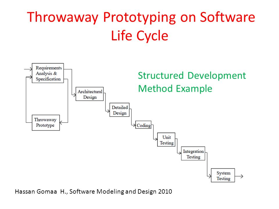 Four Major Software Development Methodologies Object Oriented Analysis And Design Developed In 1980s And 1990s Structured Analysis And Design Developed Ppt Download