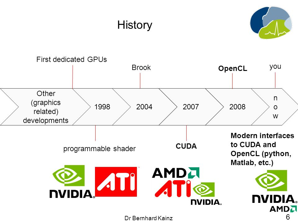 1 GPU programming Dr  Bernhard Kainz  2 Dr Bernhard Kainz Overview
