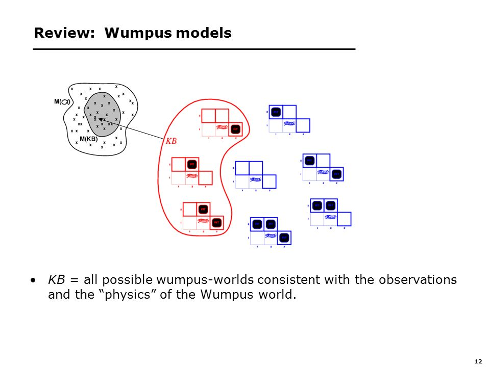 12 Review: Wumpus models KB = all possible wumpus-worlds consistent with the observations and the physics of the Wumpus world.