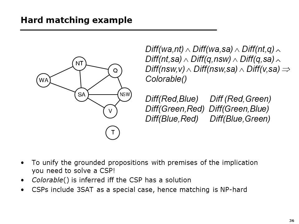 36 Hard matching example To unify the grounded propositions with premises of the implication you need to solve a CSP.