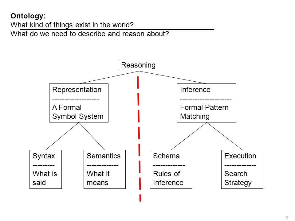 4 Ontology: What kind of things exist in the world.