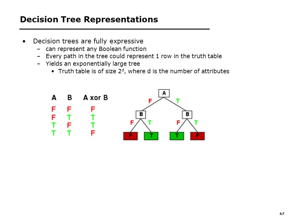 67 Decision Tree Representations Decision trees are fully expressive –can represent any Boolean function –Every path in the tree could represent 1 row in the truth table –Yields an exponentially large tree Truth table is of size 2 d, where d is the number of attributes