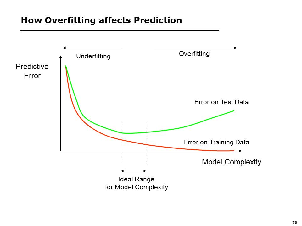 70 How Overfitting affects Prediction Predictive Error Model Complexity Error on Training Data Error on Test Data Ideal Range for Model Complexity Overfitting Underfitting