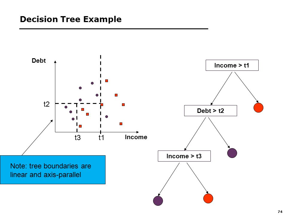 74 Decision Tree Example t1t3 t2 Income Debt Income > t1 Debt > t2 Income > t3 Note: tree boundaries are linear and axis-parallel