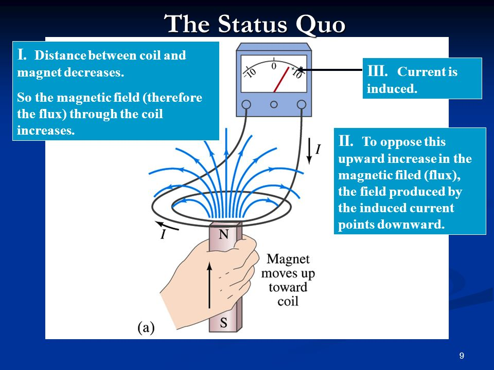 1 Electromagnetic Induction Taking It To The Maxwell. - ppt download
