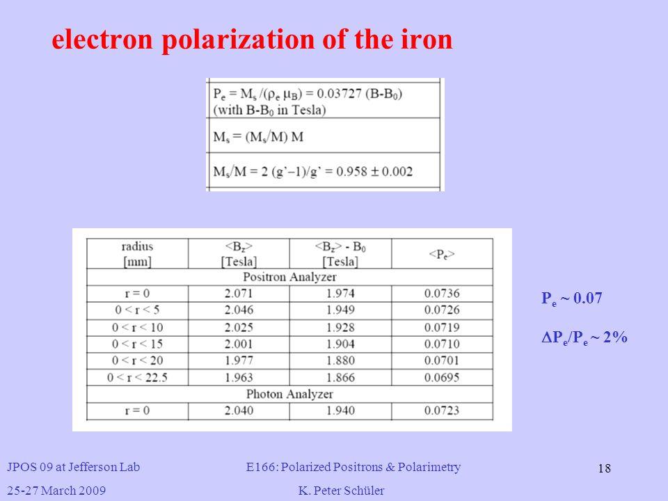 E166: Polarized Positrons & Polarimetry K  Peter Schüler ILC