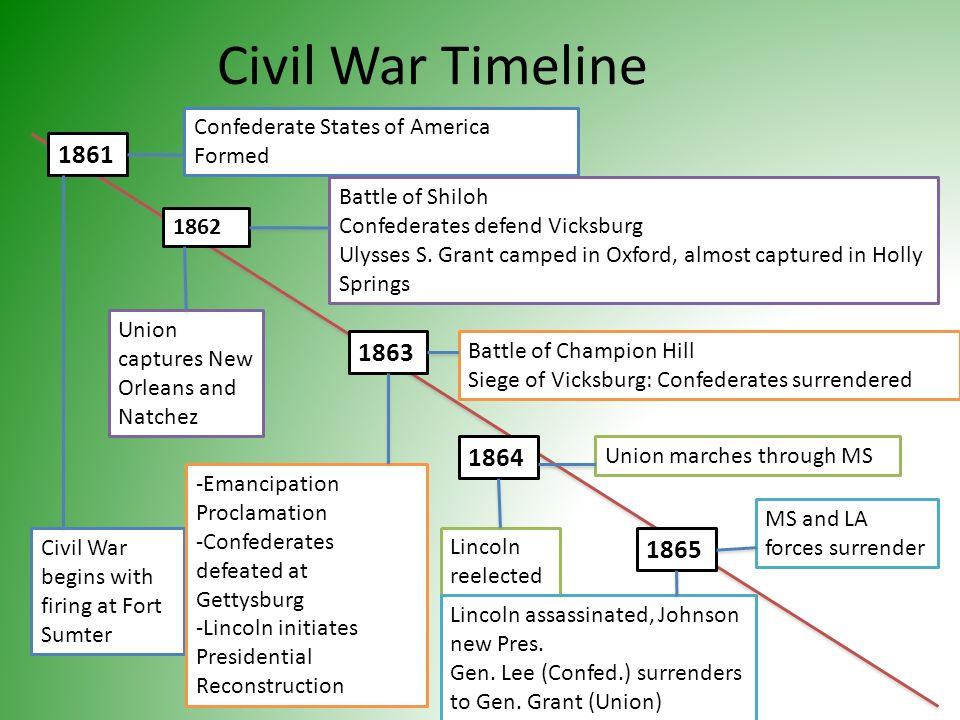 2 Civil War Timeline