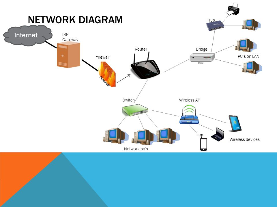 NETWORK COMPONENTS BY REYNALDO ZAMORA. HUB Hubs are devices that ...