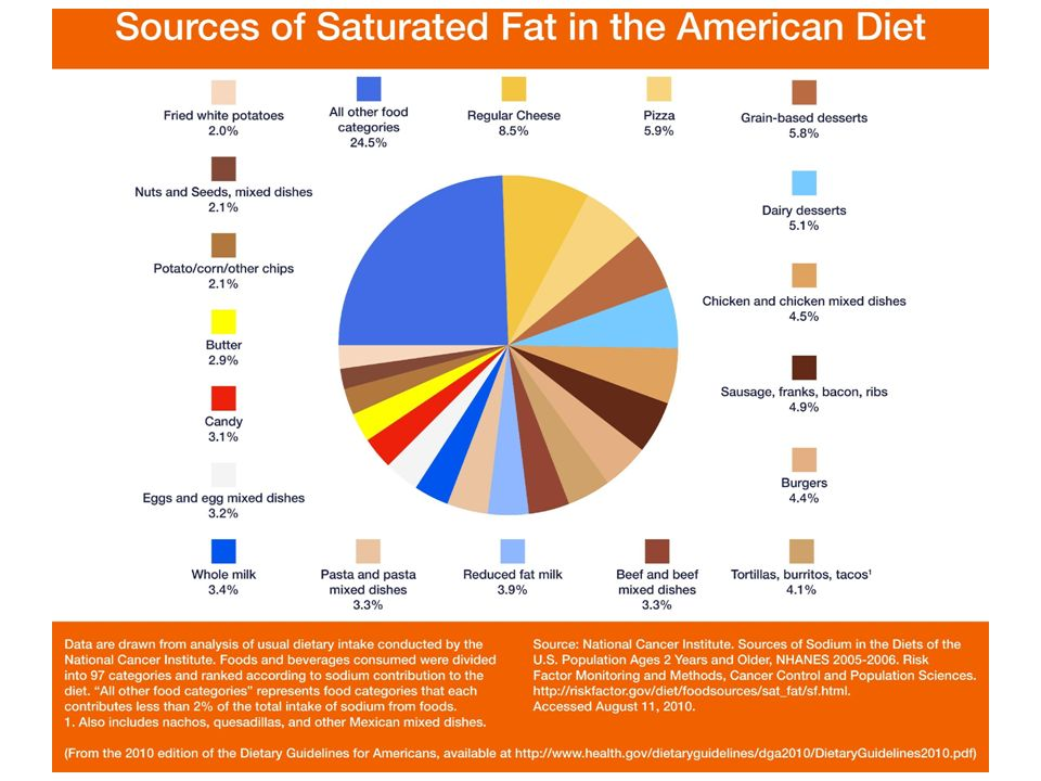 primary sources of saturated fat in american diet