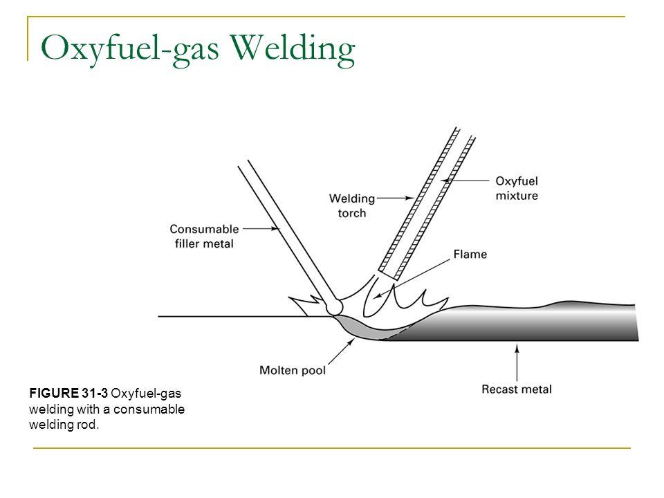 5 oxyfuel-gas welding figure 31-3 oxyfuel-gas welding with a consumable  welding rod
