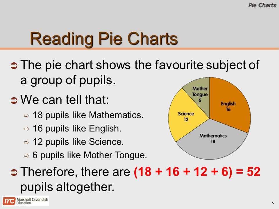 Pie Charts Primary 6 Mathematics Pie Charts 2 Chapter Learning Outcomes Read And Interpret Pie Charts Solve 1 Step Problems Using Information Given Ppt Download