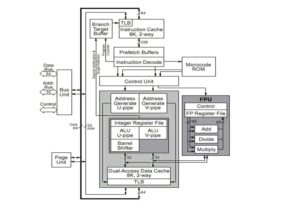 pentium 3 block diagram smart wiring diagrams u2022 rh emgsolutions co Pentium 4 Pentium 2