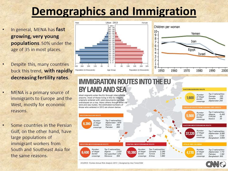 3) Movement Demographics, Immigration, Trade Routes, and Choke Points
