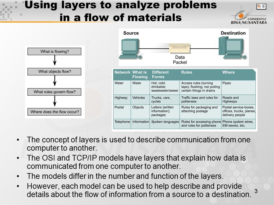 1 Pertemuan 5 Networking Models  Discussion Topics Using layers to