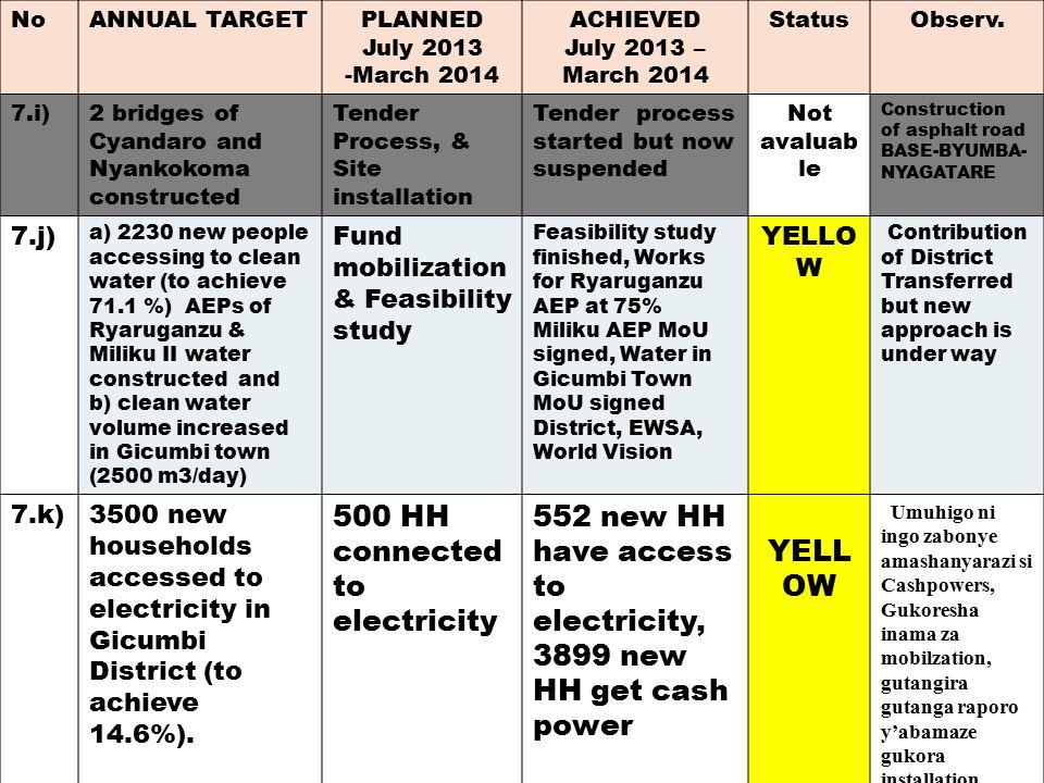 IMIHIGO PROGRESS REPORT 14/03/2014 PROGRESS REPORT 14/03