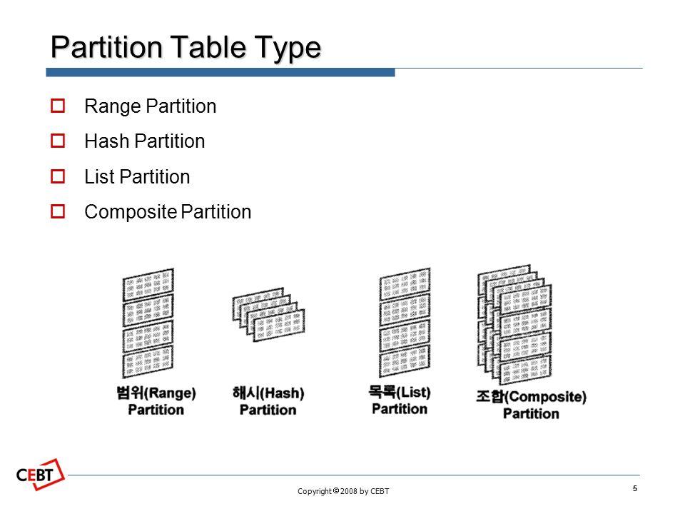 Partition Architecture Yeon JongHeum ppt download