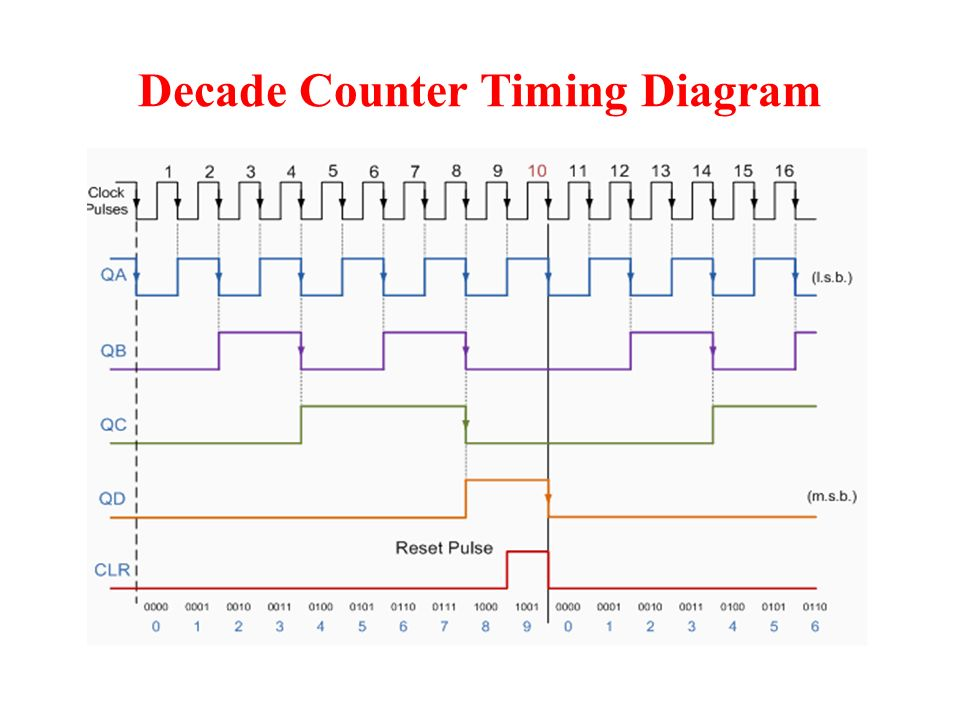 decade counter bcd counter introduction a counter which is reset rh slideplayer com