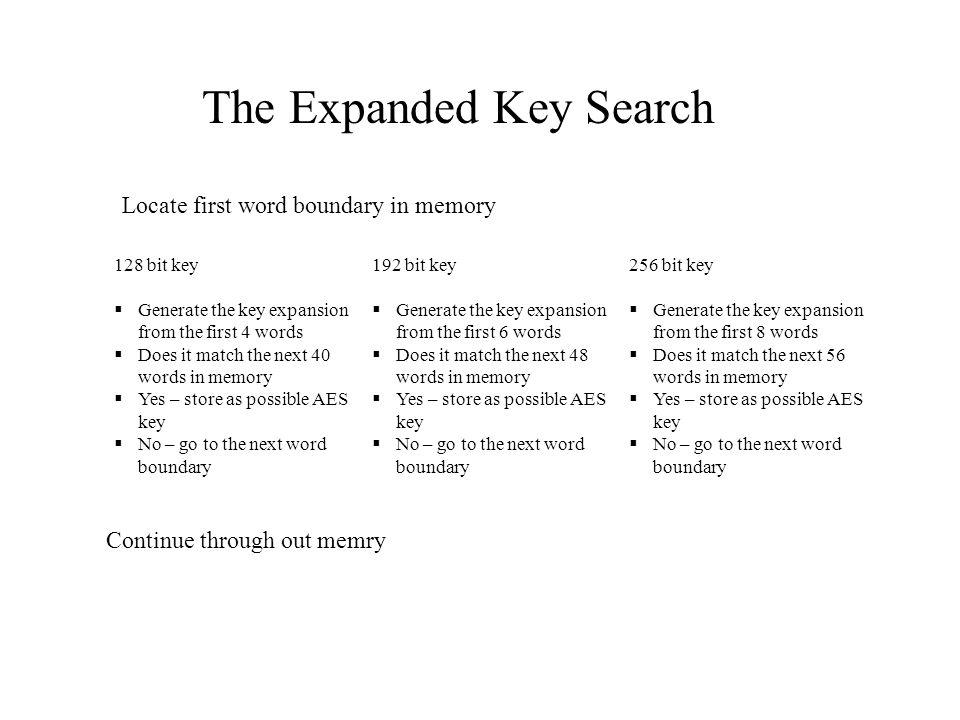 AES Encryption FIPS 197, November 26, Bit Block Encryption Key