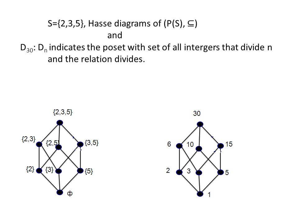 Poset and hasse diagram ppt wiring library unit ii discrete structures relations and functions se comp engg rh slideplayer com antisymmetric relation diagram hasse diagram poset of a ccuart Image collections